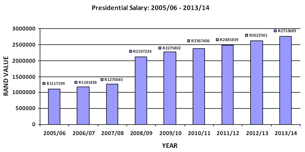 Executive Protection Salary
